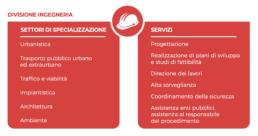 I settori della divisione Ingegneria e i servizi da essi forniti